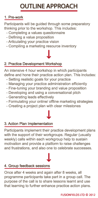 Coaching Practice Development - Programme Outline